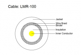 Coax Cable - LMR-100