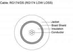 Coax Cable - RG174/DS (RG174U LOW LOSS)