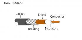 Coax Cable - RG58A/U